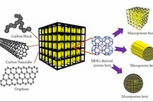 Chinese scientists developed aluminum-graphene battery that can be charged in seconds